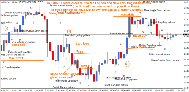 Ultimate Candlestick Reversal Pattern Forex Indicator EBay Simple Candlestick Reversal Patterns