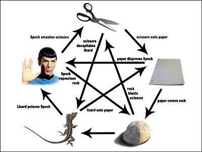 Stein, Papier, Schere, Echse Spock-Qualität Maus Matte/Pad
