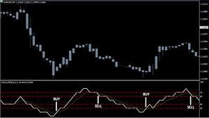 Neuro Scalper V1 Forex Trading Mt4 Indicator System Ebay