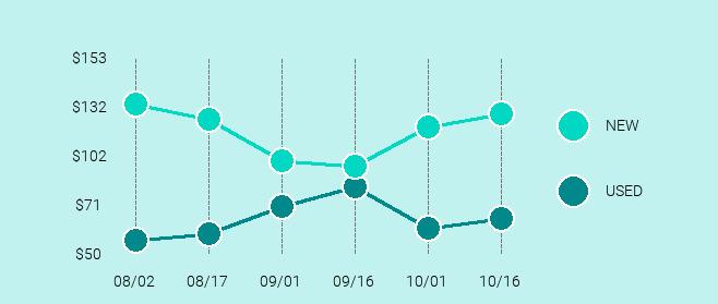 Motorola Moto G Price Trend Chart Large