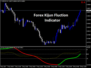 Fantastic new free forex indicators