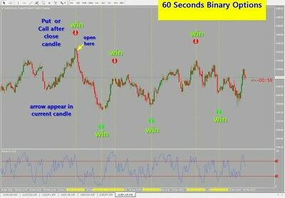60 seconds binary options system indicators bufallo wild wings sports betting