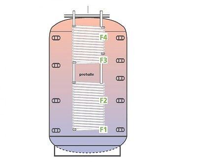 PRE KOMBIspeicher 3000L 1WT.Für Trinkwasser BHKW Holzvergaser Kamin Ofen Heizung