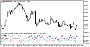 Details about Stochastic Convergence Divergence indicator for Metatrader 5