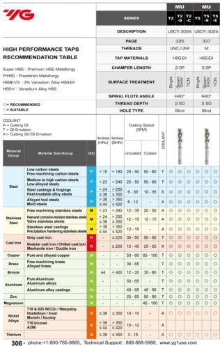 3pcs 3//8-16 H5 3 Spiral Flutes Mod//Bottom HSS-EX Combo Tap TiCN YG1