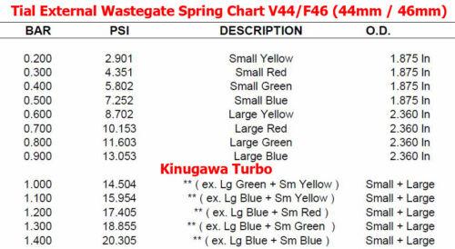 7.3Psi Kinugawa for Tial Spring Small Green 38mm 40mm 41mm F38 F40 F41  0.5bar