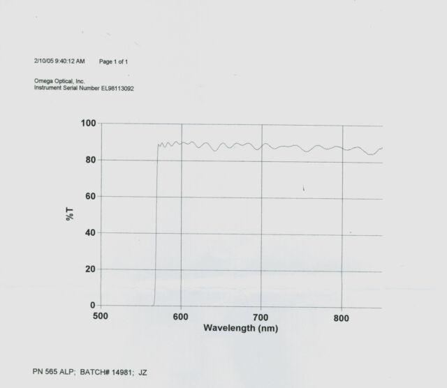 Optical Filter 565AELP  25mm  Raman/Fluoresence,  Omega