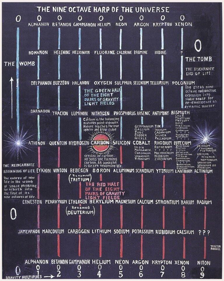 ine ine ine Octave Harpe Of The Universe: Walter Russell : Estampe | Qualité Et Quantité Assurée  973848