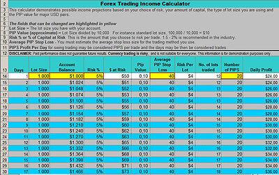 best forex money management calculator