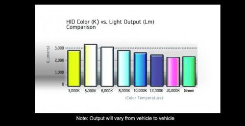 Autovizion AC 55w HID Kit 9005 9006 H1 H3 H4 H7 H10 H11 H13 5202 6000K 5K Xenon