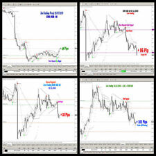 Forex Indicator Trading System Best mt4 ARROW BUY SELL MAGIC Scalping+FAST  SHIP