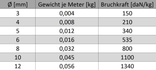 Paracord 3mm 0,10-0,39€//m Seil Kunststoff ROT Schnur Leine PP Tauwerk Fallschirm