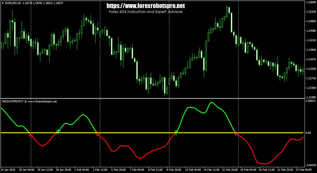 Trading Strategy   Trading Systems   Forex Indicators - MegaFX Profit Indicator 1