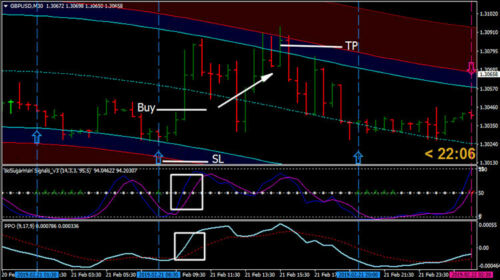Channel regression with PPO Trading System - Forex Trading System for MT4