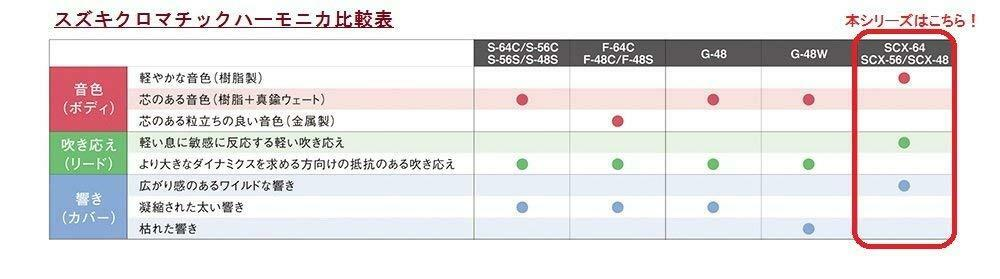 Suzuki Harmonica SCX48 Chromatix Series Key of of of C-12 Hole Chromatic brand new 162f2a