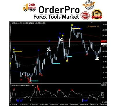 Tma bands indicator mt4 forex station