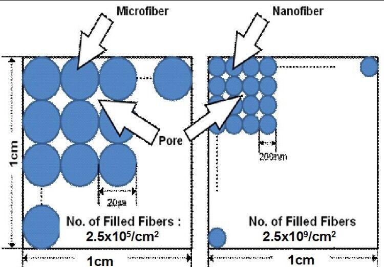 Mikrofaser Reinigungstuch 3pcs Neu in in in USA  Streak Gratis Handtuch nur Garantie f7aa24