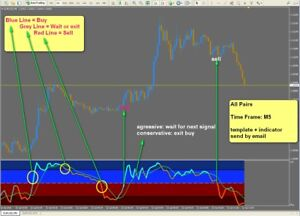 Amical R045 Stochastic Profit M5 System Indicator Forex For Metatrader 4 Mt4 Windows