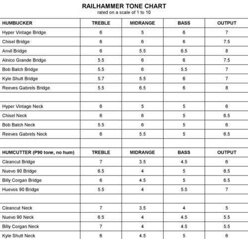Railhammer Nuevo 90 Neck Humcutter Pickup Chrome