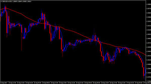 Forex trend line indicator download