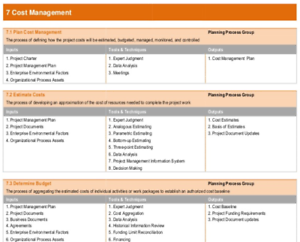 PMP Exam Prep  - ITTOs, Knowledge Areas / Processes & Practice Sheet + Bonus PMI