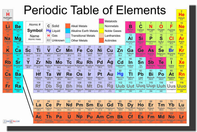 PERIODIC TABLE OF ELEMENTS 24x36 POSTER SCHOOL CHEMICAL ELEMENTS TEACHING KIDS!!