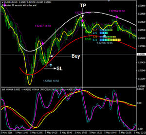 Best buy sell indicators forex