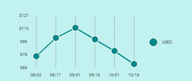 PENTAX Pentax K1000 Price Trend Chart Large