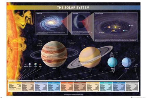 Größe 91,5x61 cm Solar System Poster Druck Chartex Educational Bildung