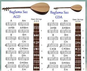 BAGLAMA SAZ CHORD CHARTS - 4 TUNINGS - AGD, GDA, F#DA & FDA - 24