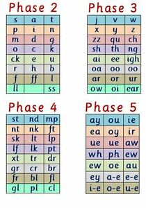 Phase 2 5 Letters Amp Sounds A4 Laminated Poster Phonics