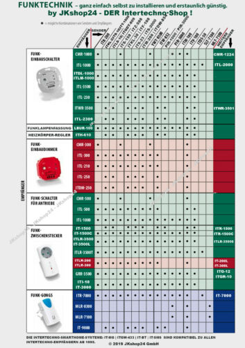 Intertechno ITM-200 Funk-Magnetschalter Mini-Sensor+Abschaltautomatik 1//5//10 min