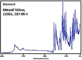 ATR-FTIR-Dyes-Library-Diamond-crystal