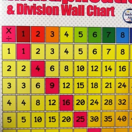 Multiplication & Division Division Division Large Reference Colour Wall Poster - Size 840 x 495mm 459246
