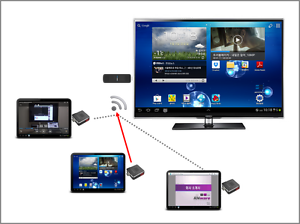 Anysync Wireless video trans Audio/Video receiver transmitter any video sources