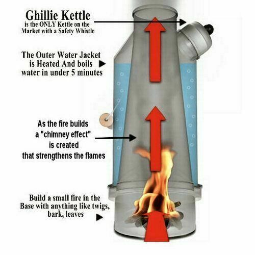 1.5ltr Hard Anodised Camping Ghillie Kettle With Pans FULL KIT our ref 27a