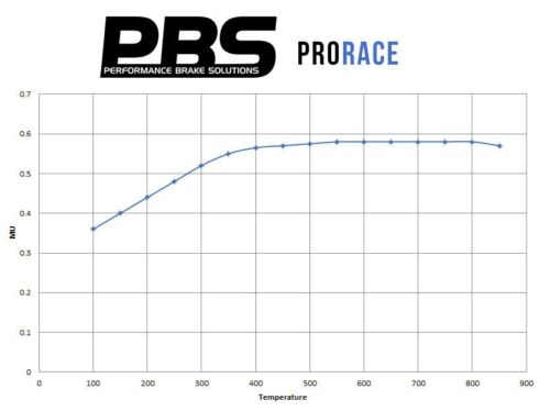 PBS Prorace plaquettes frein avant-Fits BMW 3 Series 330i E46 Saloon 00-06