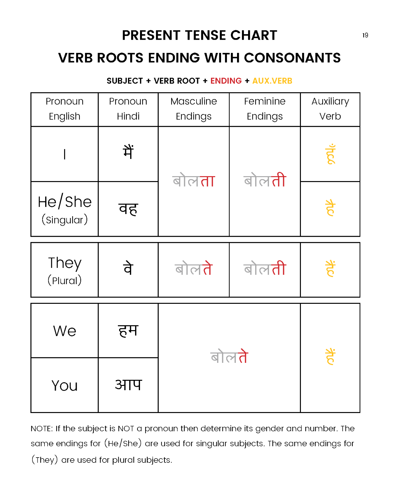 Learn Hindi Sentence Structure Made Easy