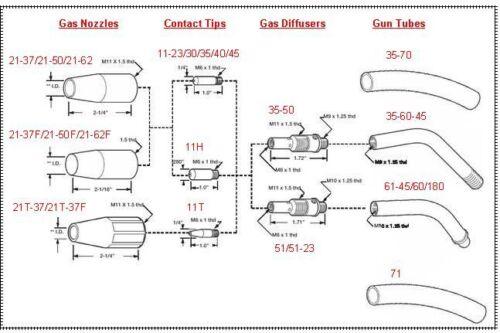 """2-pk MIG Welding Gun Nozzle 21-37-F 3//8/"""" for Lincoln Magnum 100L Tweco Mini//#1"""