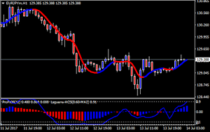 Details about 5 Min Scalping With Laguerre - Forex Trading System for MT4