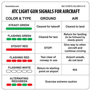 Placard - ATC Light Gun Signals for Aircraft | eBay