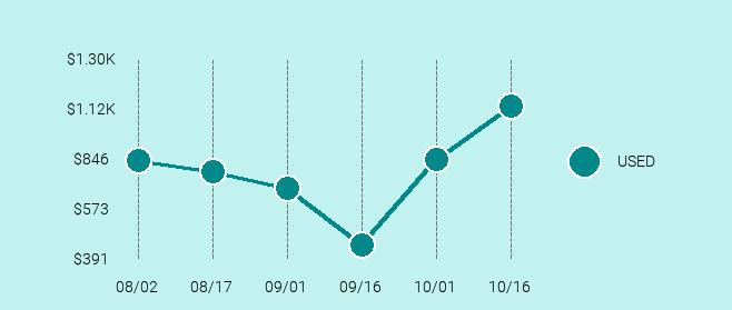 DJI Phantom 4 Advanced Price Trend Chart Large