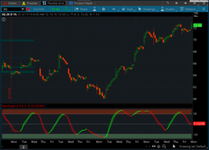 Details about Momentum Oscillator Swing / Day Trade for ThinkorSwim TOS  Script $500 Value