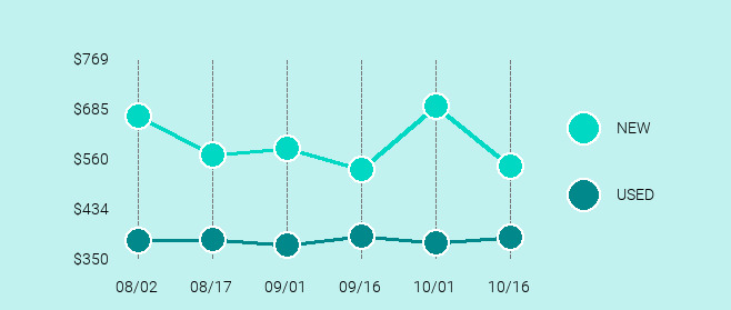 Apple iPad Pro (2nd Generation) Price Trend Chart Large