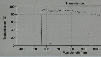 Optical Filter 560AELP 12.5 mm, Laser Block 532 & 535mm Green/Orange Em Omega