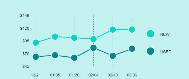 Samsung Galaxy Tab E Price Trend Chart Large