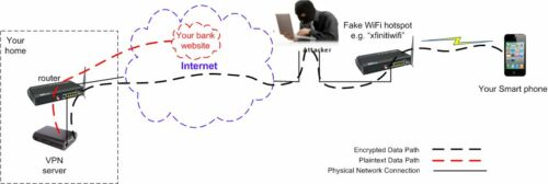 IPsec VPN server military secure design for dummy HIGH performance version