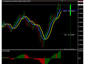 Super Scalping Future Forex Trading System Ebay