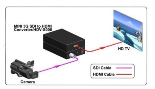 Mini SD-SDI HD-SDI 3G-SDI to HDMI Video Audio Converter Adapter 720P 1080P DC 5V