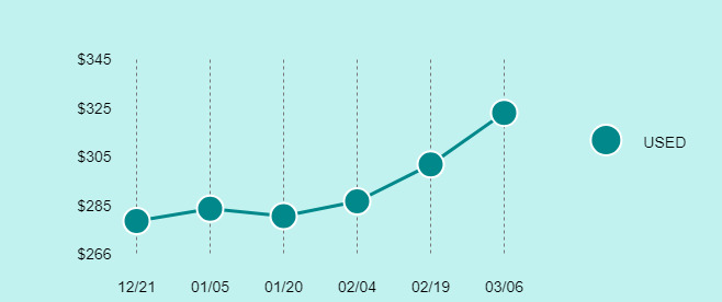 Microsoft Surface Pro 3 Price Trend Chart Large
